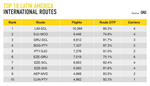 OAG LATAM Busiest Routes